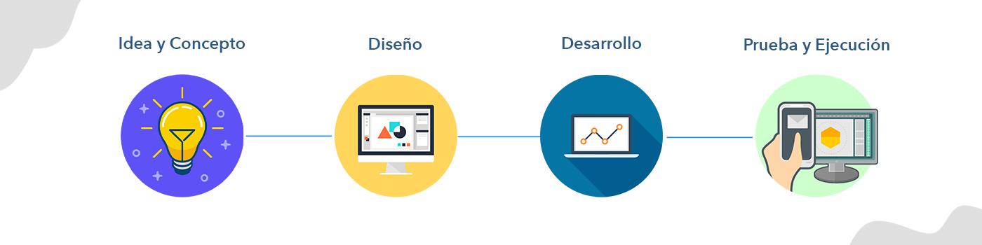 Proceso Creativo, Marketing Digital, Branding, Paginas Web, Tienda en Línea, SEO, Inbound Marketing, Redes Sociales